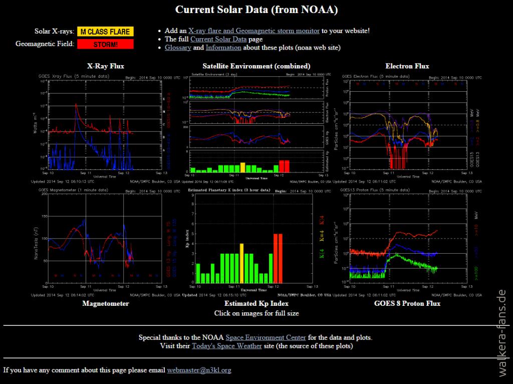 2014-09-12 08_17_49-Current Solar Data_ NOAA data