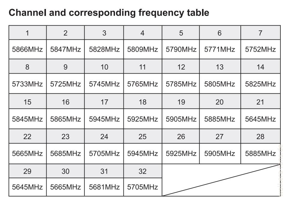 walkera-google-3-fpv-channels-table