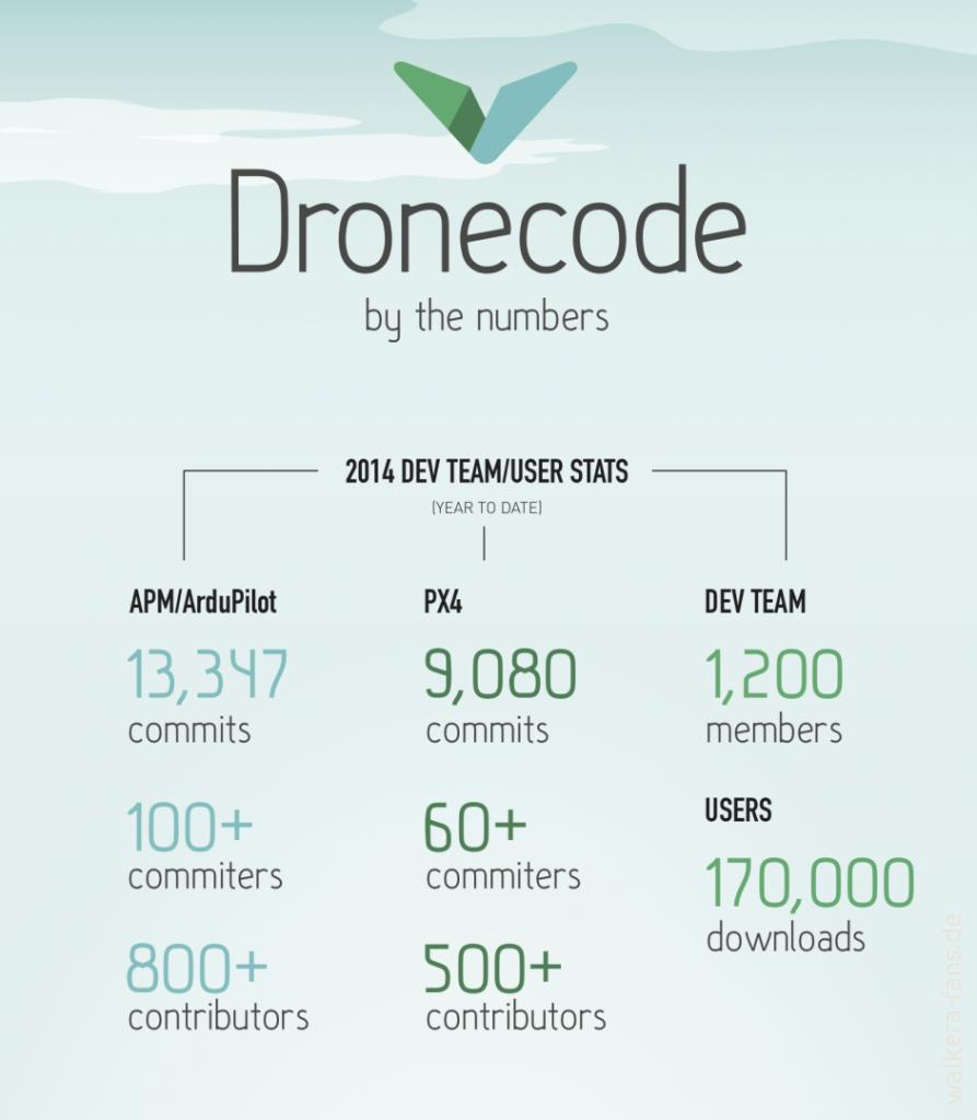 dronecode_infographic_1